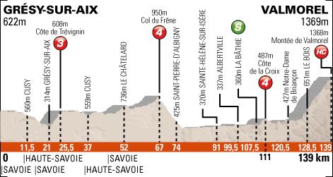 Perfil quinta etapa Dauphine - Montee de Valmorel