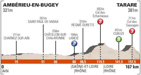 Perfil tercera etapa Dauphine Libere 2013 - Amberieu - Tarare