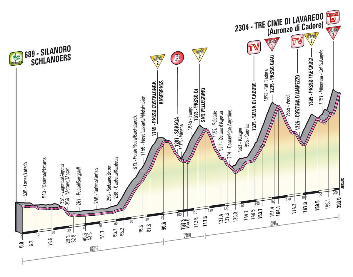 Puertos de Montaña - Giro d´Italia 2021 - Il Giro