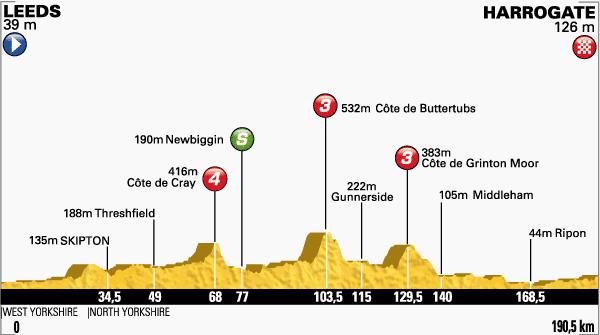 Etapa-1-Tour-de-Francia-5-de-julio.png