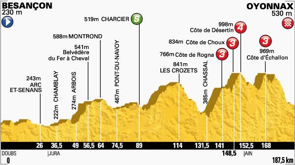Etapa-11-Tour-de-Francia-16-de-julio.png