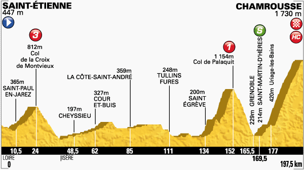 Etapa-13-Tour-de-Francia-18-de-julio.png