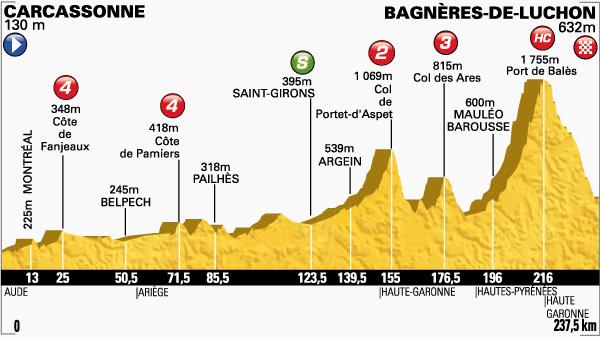 Etapa-16-Tour-de-Francia-22-de-julio.png