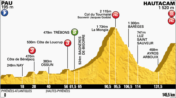 Etapa-18-Tour-de-Francia-24-de-julio.png