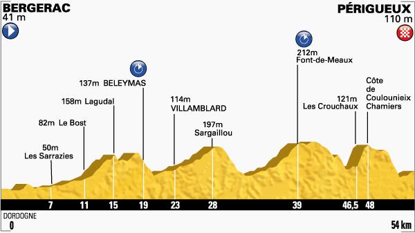 Etapa-20-Tour-de-Francia-26-de-julio.png