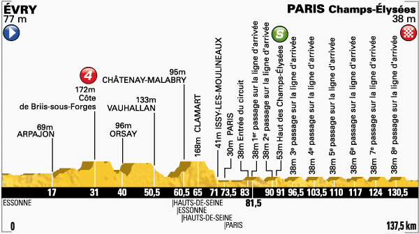 Etapa-21-Tour-de-Francia-27-de-julio.png