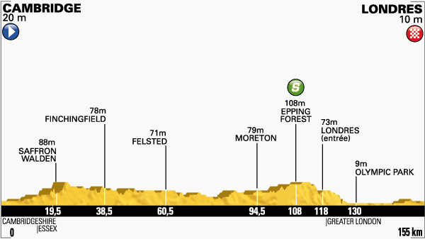 Etapa-3-Tour-de-Francia-7-de-julio.png