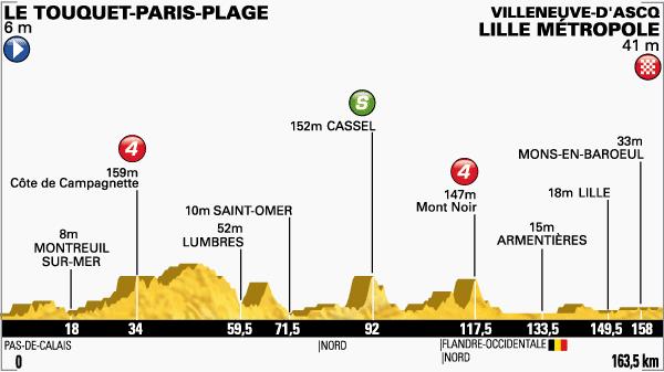 Etapa-4-Tour-de-Francia-8-de-julio.png