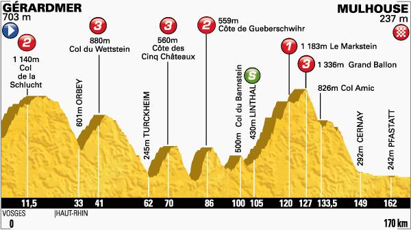 Etapa-9-Tour-de-Francia-13-de-julio.png