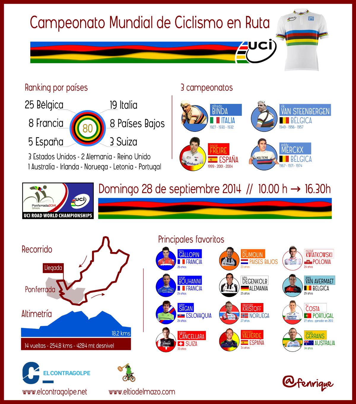 Infografia mundial ciclismo