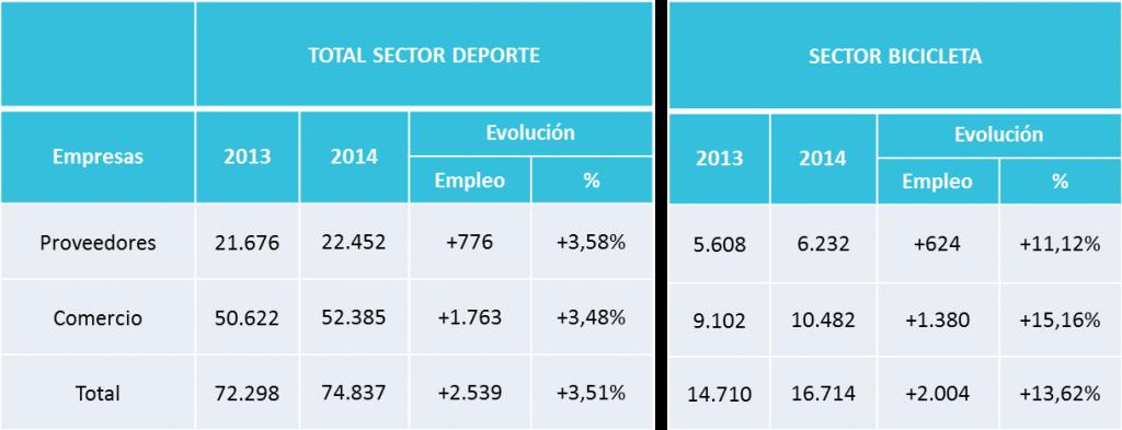 Comparativa de la evolución del sector de la bicicleta y otros deportes