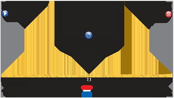 Perfil etapa 01 Tour de Francia 2015 4 de julio