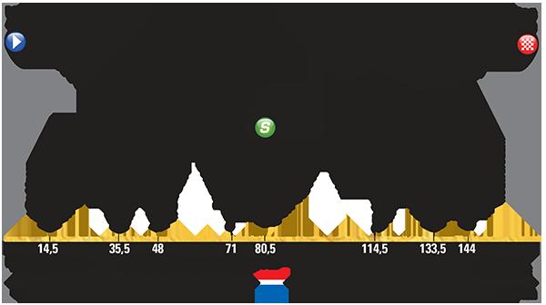Perfil etapa 2 Tour de Francia 2015 5 de julio