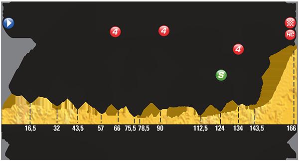 Perfil etapa 10 Tour de Francia 2015 14 de julio