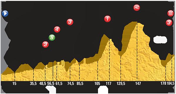 Perfil etapa 11 Tour de Francia 2015 15 de julio