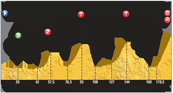 Perfil etapa 12 Tour de Francia 2015 16 de julio