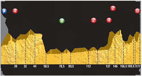 Perfil etapa 14 Tour de Francia 2015 18 de julio