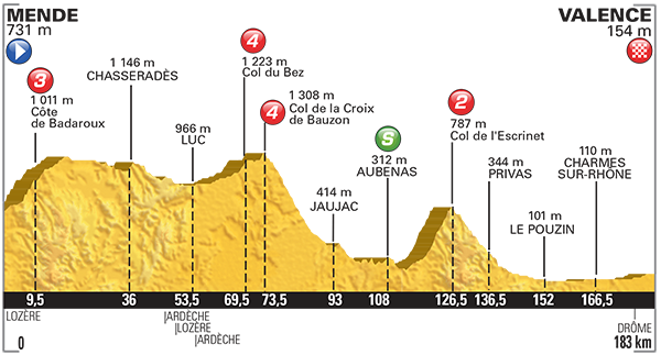 Perfil etapa 15 Tour de Francia 2015 19 de julio