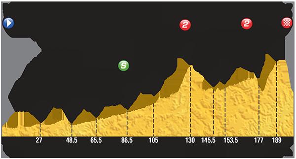 Perfil etapa 16 Tour de Francia 2015 20 de julio