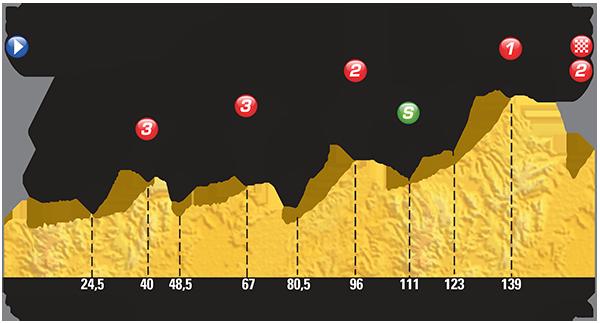 Perfil etapa 17 Tour de Francia 2015 22 de julio