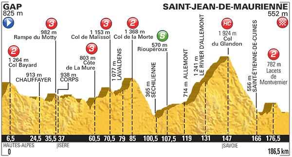 Perfil etapa 18 Tour de Francia 2015 23 de julio