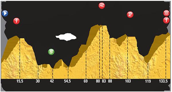 Perfil etapa 19 Tour de Francia 2015 24 de julio