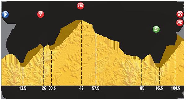 Perfil etapa 20 Tour de Francia 2015 25 de julio