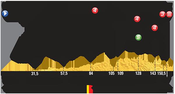 Perfil etapa 3 Tour de Francia 2015 6 de julio