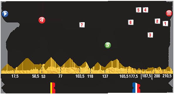 Perfil etapa 4 Tour de Francia 2015 7 de julio