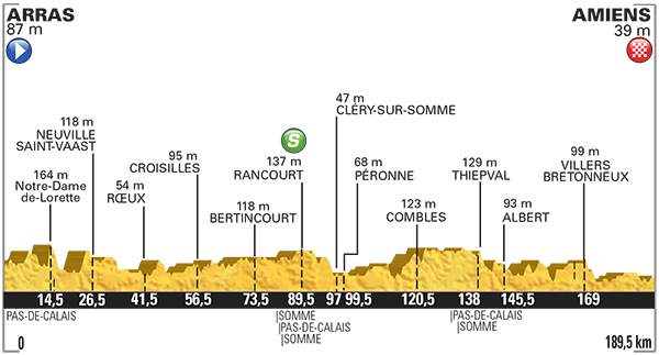 Perfil etapa 5 Tour de Francia 2015 8 de julio