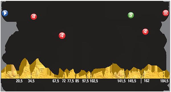 Perfil etapa 6 Tour de Francia 2015 9 de julio