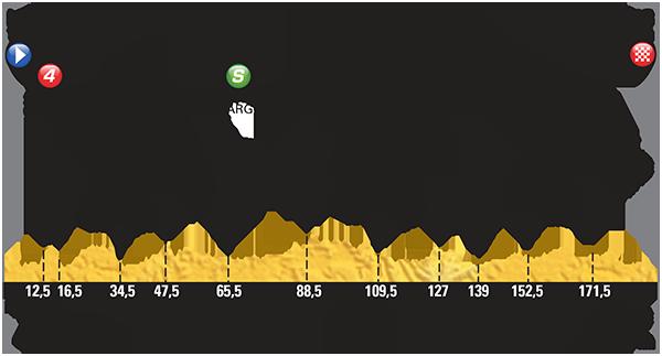 Perfil etapa 7 Tour de Francia 2015 10 de julio
