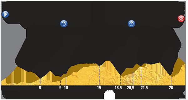 Perfil etapa 9 Tour de Francia 2015 12 de julio