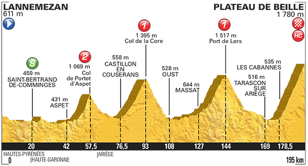 Perfil de la etapa 12 del Tour. La última de los Pirineos