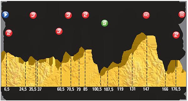 Perfil de la etapa 18 de Tour entreGap y Saint Jean de Maurienne