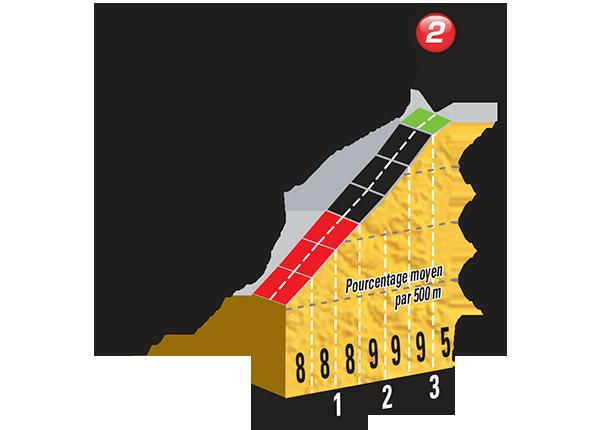 Perfil de la última subida de la etapa a Lacets de Montvernier