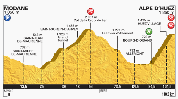 Perfil etapa 20 Tour de Francia 2015