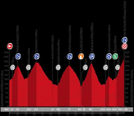 Perfil de la etapa once de la Vuelta Ciclista a España: Andorra la Vella-Cortals d´Encamp