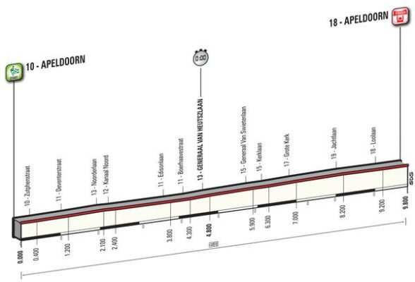 Etapa 1 viernes 6 mayo: Apeldoorn (Crono individual) 9.8 km