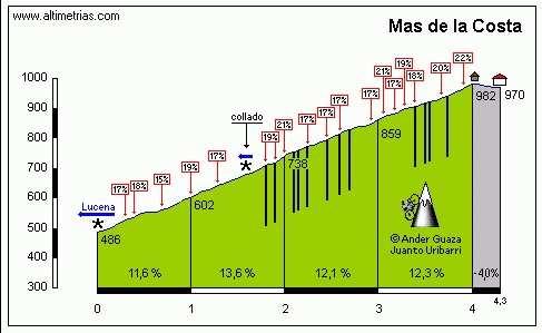 Mas de la Costa Vuelta Ciclista España