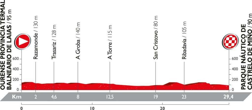 Recorrido y perfil etapa 1 Vuelta 2016 20 de agosto