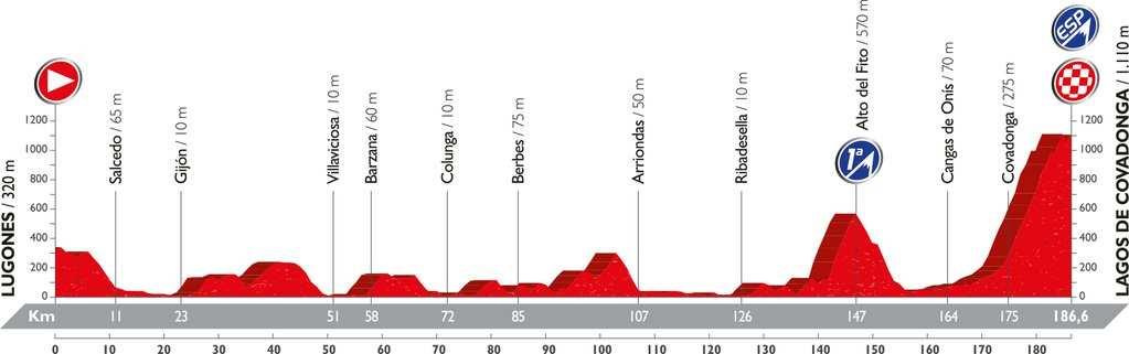 Recorrido y perfil etapa 10 Vuelta 2016 29 de agosto