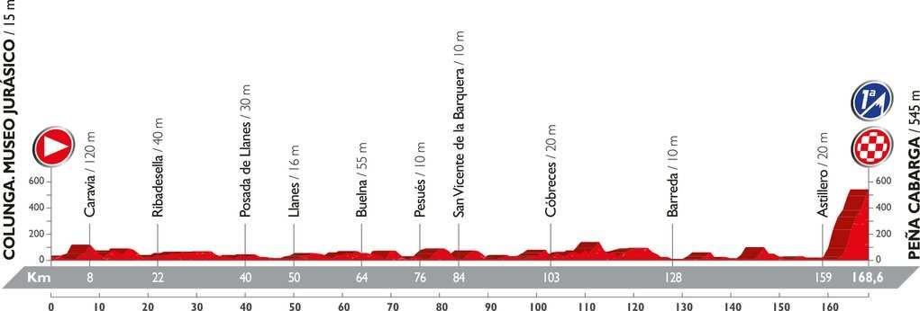 Recorrido y perfil etapa 11 Vuelta 2016 31 de agosto