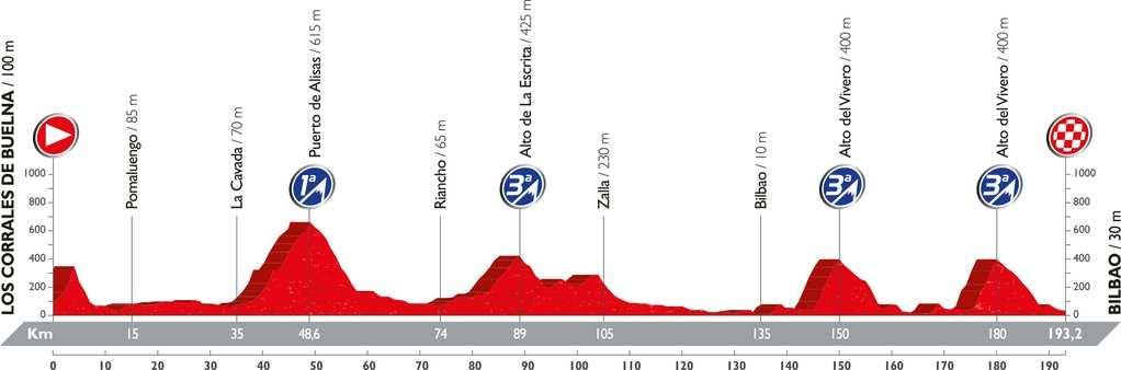 Recorrido y perfil etapa 12 Vuelta 2016 1 de septiembre