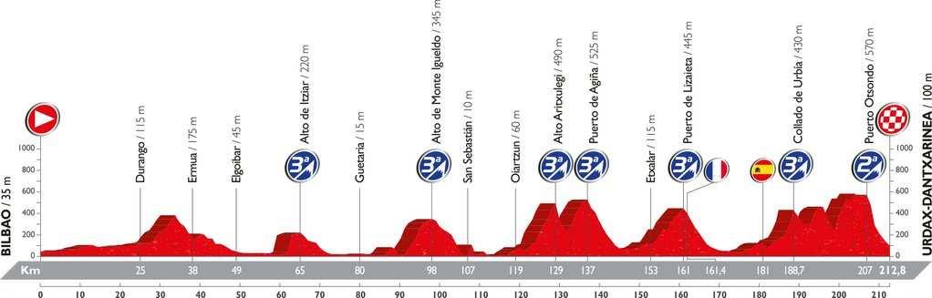 Recorrido y perfil etapa 13 Vuelta 2016 2 de septiembre