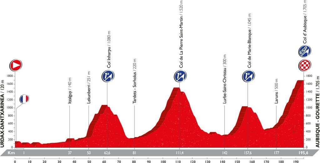 Recorrido y perfil etapa 14 Vuelta 2016 3 de septiembre