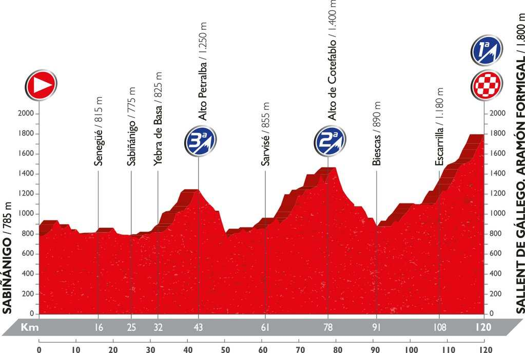Recorrido y perfil etapa 15 Vuelta 2016 4 de septiembre