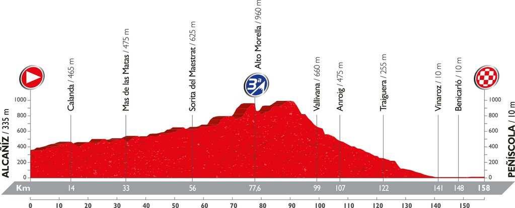 Recorrido y perfil etapa 16 Vuelta 2016 5 de septiembre