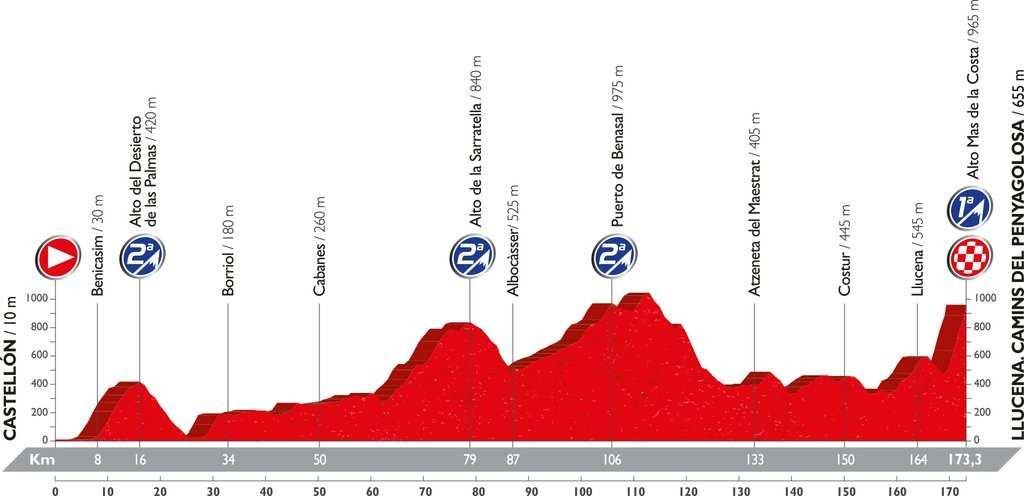 Recorrido y perfil etapa 17 Vuelta 2016 7 de septiembre