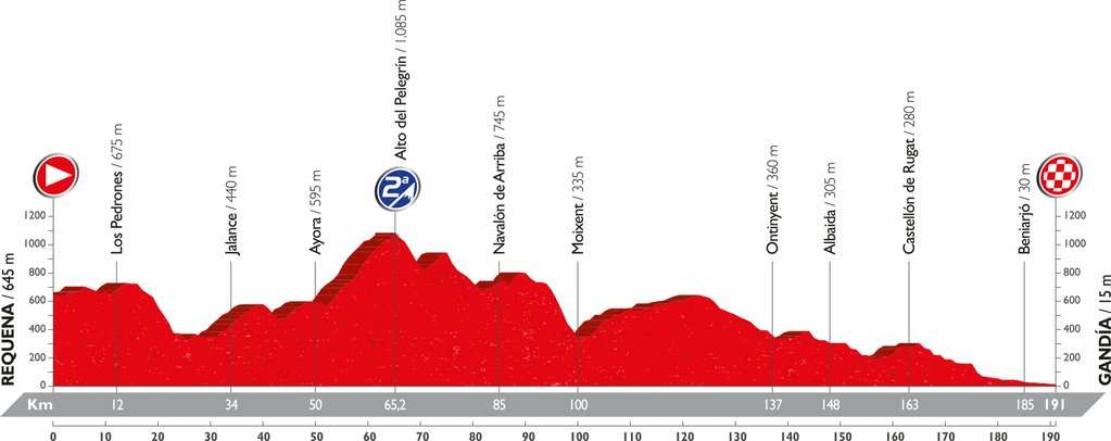 Recorrido y perfil etapa 18 Vuelta 2016 8 de septiembre